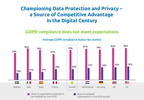 Championing Data Protection and Privacy